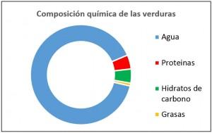 Diagrama sectorial Nutrientes verduras